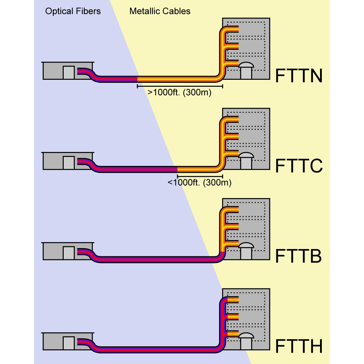 Fast Networks - Connessioni in Fibra Ottica - Differenze tra FTTC e FTTH - Servizi di telecomunicazioni, connettività internet e telefonia (fonia) per le aziende