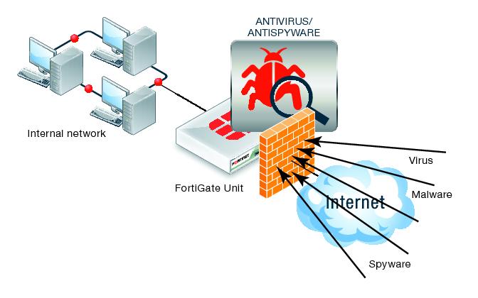 Fast Networks - Security Cisco ASA 5500 Fortinet Fortigate Icona - Servizi di telecomunicazioni, connettività internet e telefonia (fonia) per le aziende